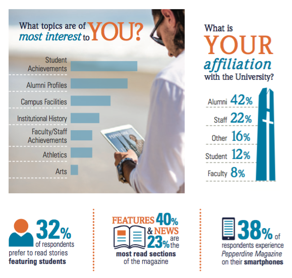 Pepperdine Magazine Reader Survey Results - Pepperdine University