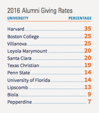 2016 Alumni Giving Rates - Pepperdine University