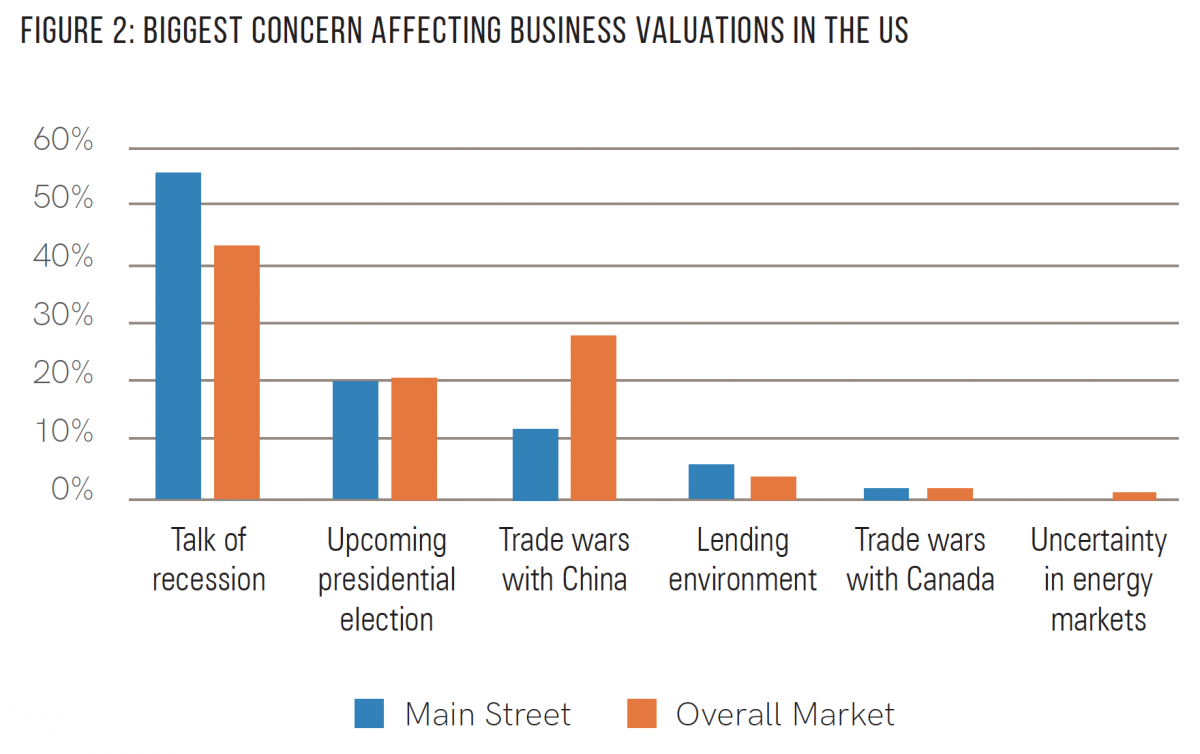 Biggest concerns affecting business valuations: Chart