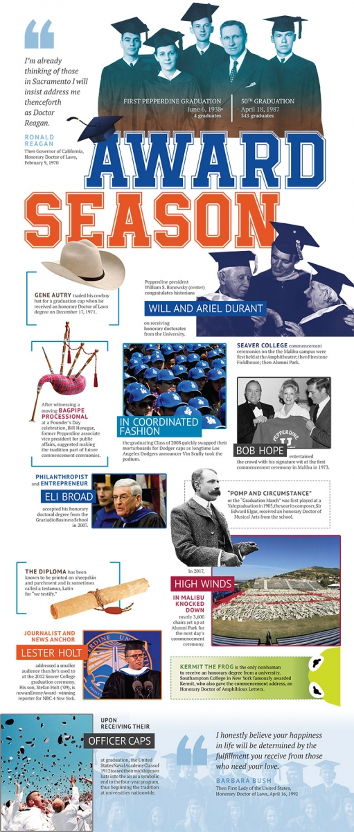 Pepperdine University commencement season - Pepperdine Magazine